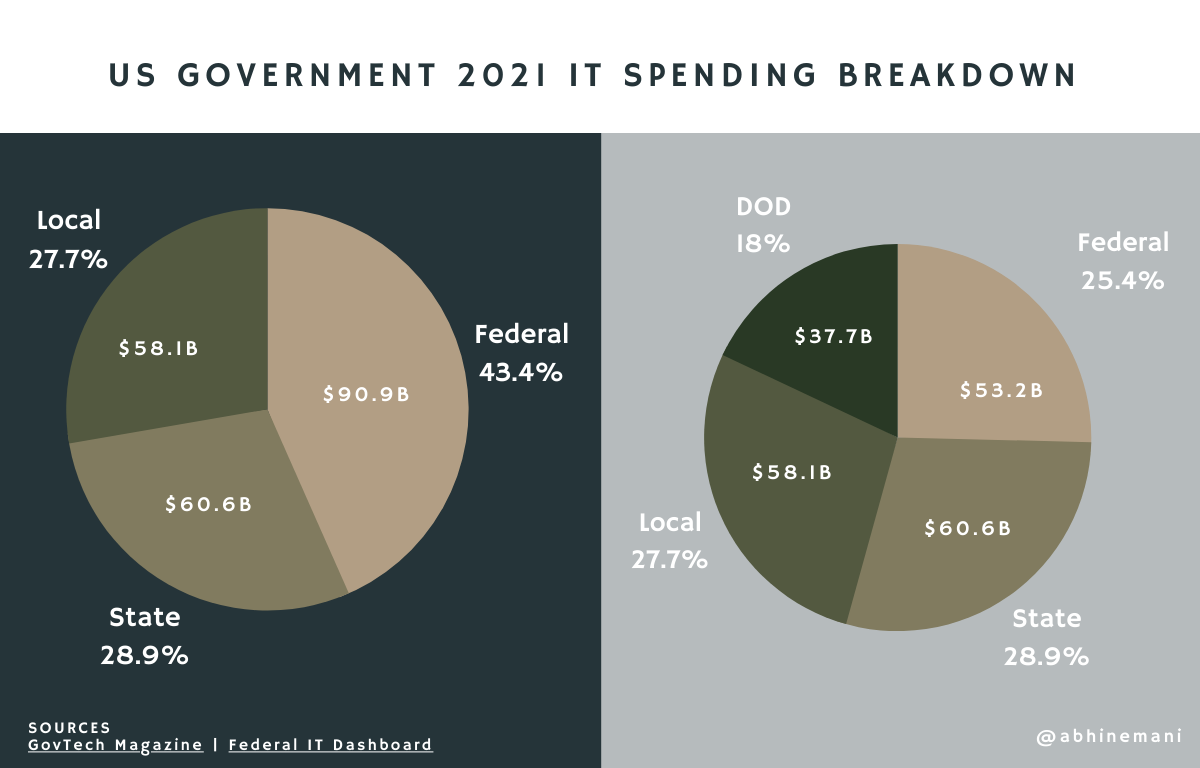 2021 US Government IT Spending Overview